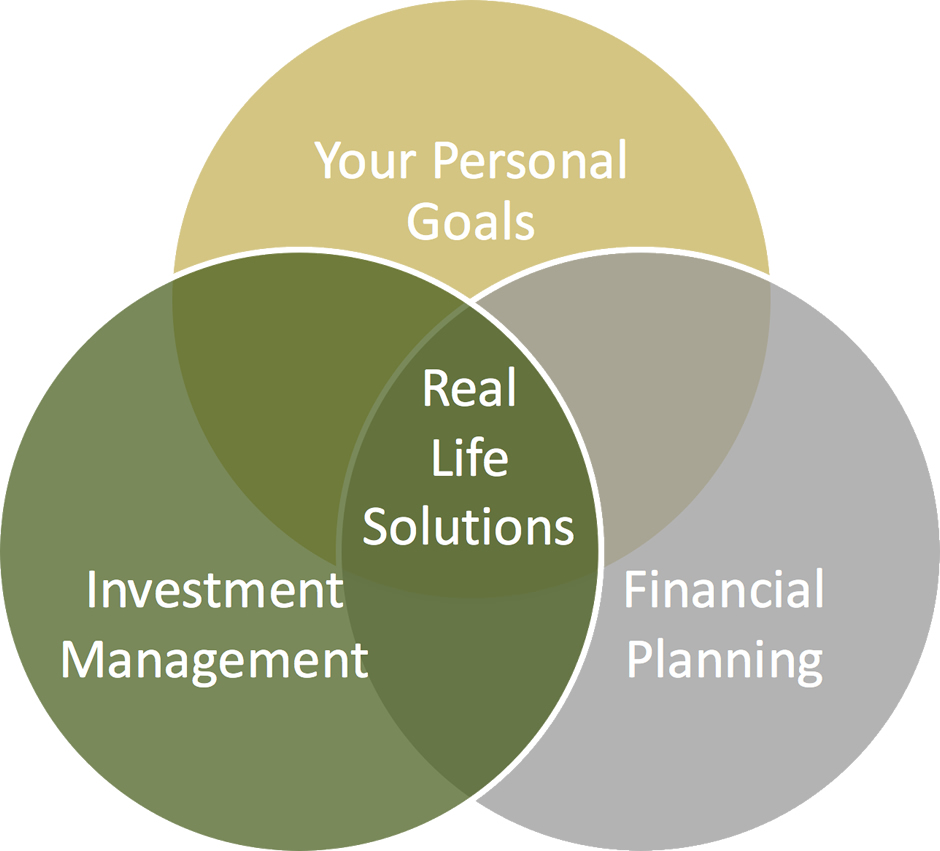 Illustration of the financial wealth management process at SageVest Wealth Management