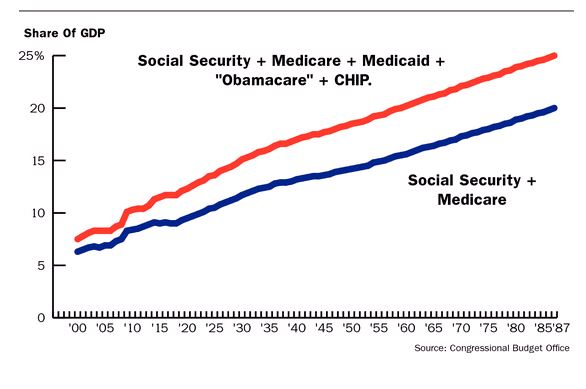 Social Security & Medicare June 2012 - Barrons