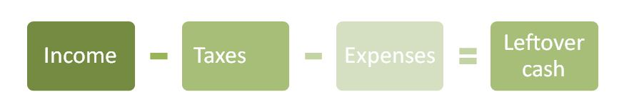 Budget equation graphic