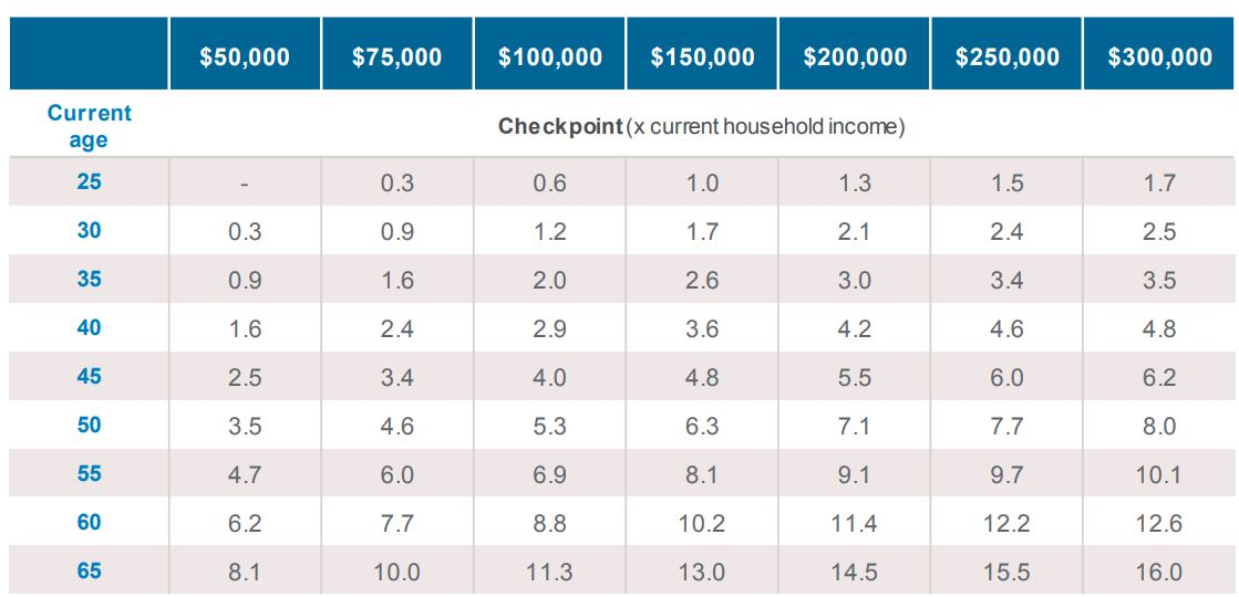 Retirement Checkpoint Estimator, courtesy of JP Morgan