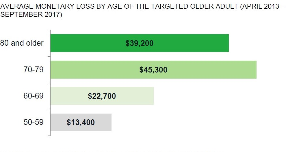 Graph showing average monetary loss from elder financial exploitation, courtesy of CFPB